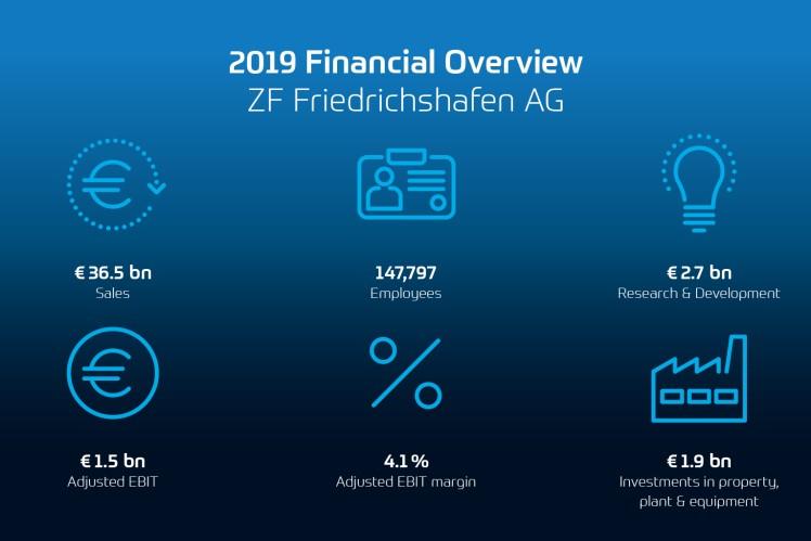 Přehled finančních výsledků 2019