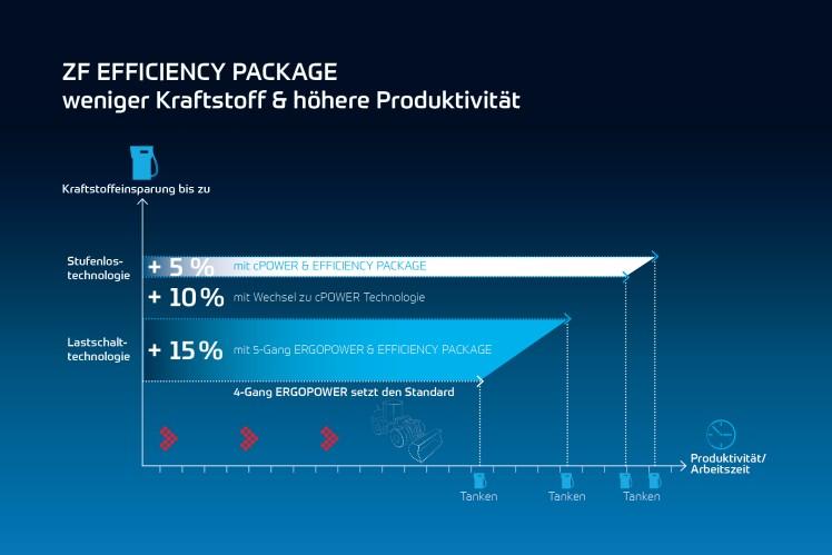 ZF Efficiency Package senkt den Kraftstoffverbrauch und erhöht die Produktivität