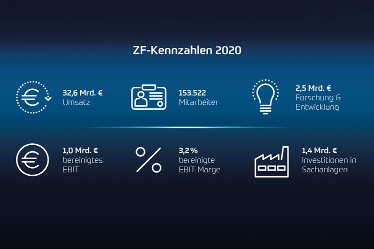 ZF-Kennzahlen 2020