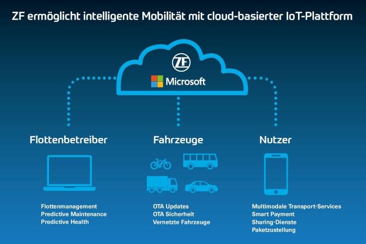 Cloud-Plattform für Mobilitätsdienstleistungen: ZF ermöglicht intelligente Mobilität