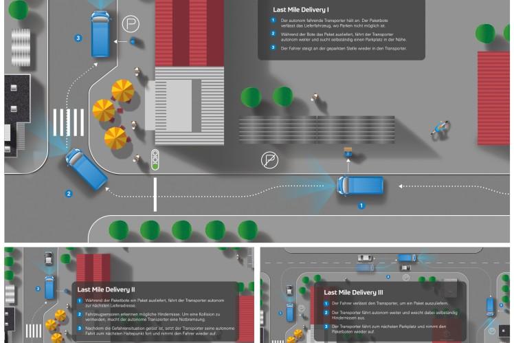 Mögliches Zustell-Szenario mit dem ZF Innovation Van