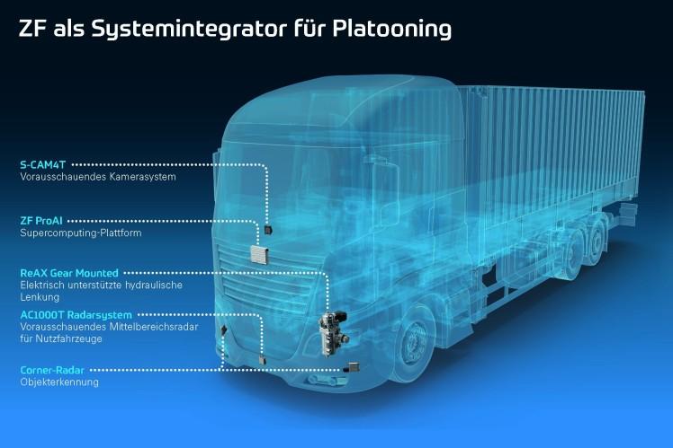 Ganz dicht dran: ZF-Technik für Lkw-Platooning