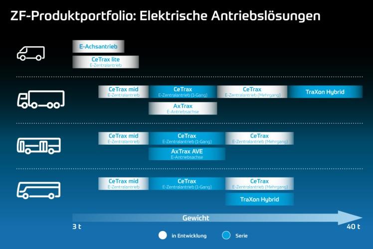 Systemlösungen von ZF vereinfachen die Umstellung zum elektrifizierten Nutzfahrzeug