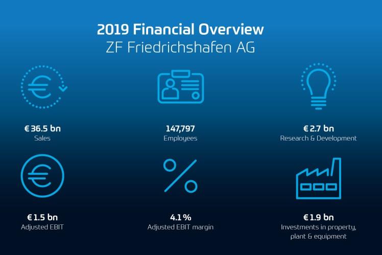 2019年度財務主要データ