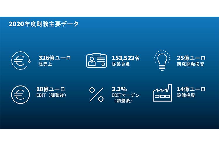 ZF 2020 Key Figures