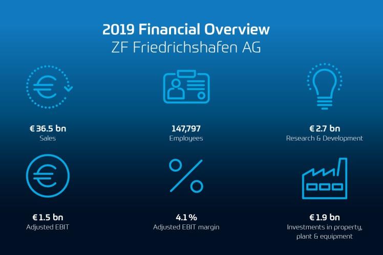 Wyniki finansowe ZF za rok 2019: Nowe zamówienia oraz wysoki poziom inwestycji przygotowują ZF na trudną sytuację rynkową