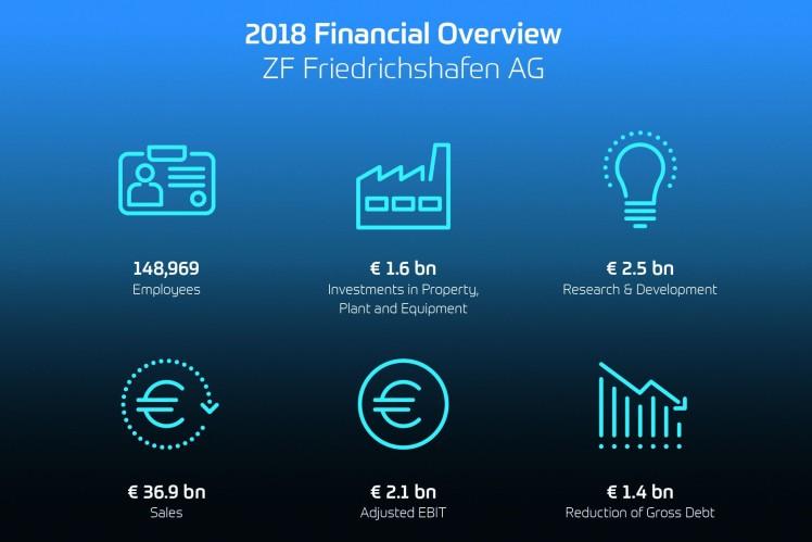2018 Financial Overview - ZF Friedrichshafen AG