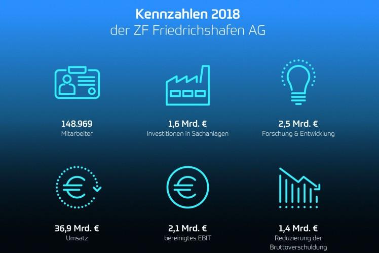 Bilanz-Pressekonferenz 2019