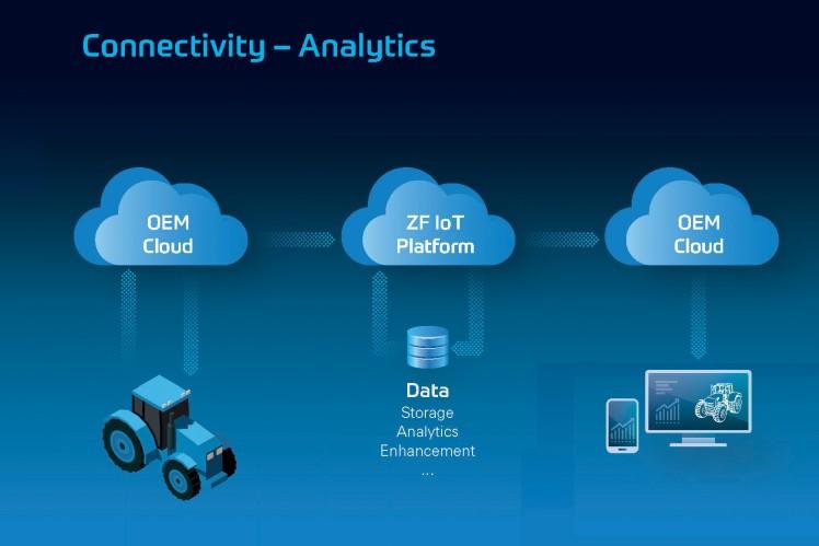 ZFlink Premium – Connectivity-Lösung via telematics