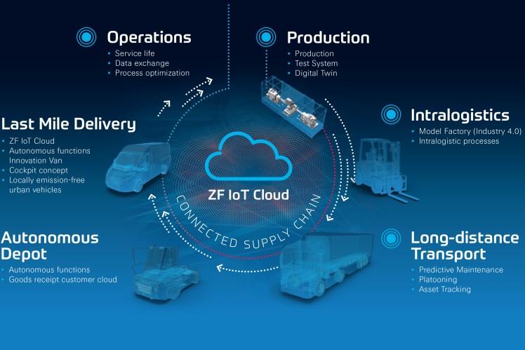 ZF interliga soluções inteligentes para uma cadeia de fornecimento contínua na HMI 2019