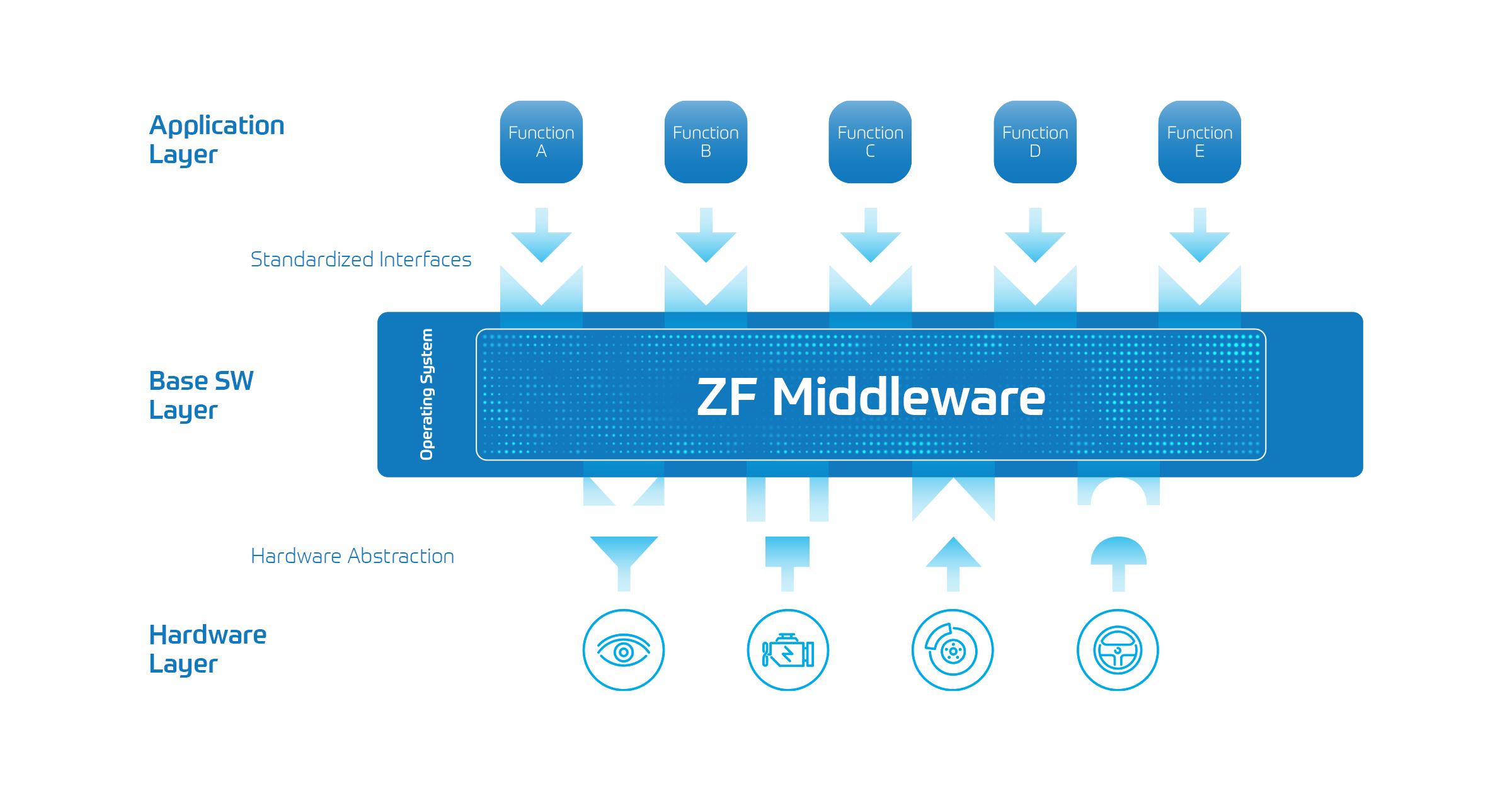 ZF Establishes Global Software Center   ZF