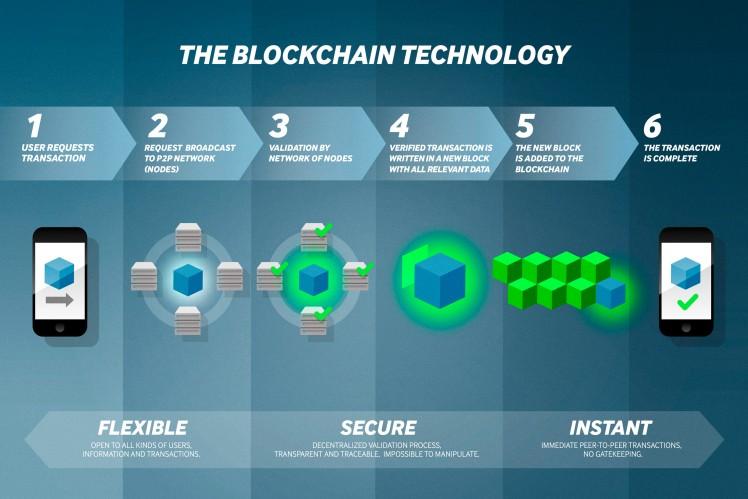 ZF Blockchain