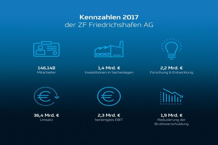 Kennzahlen 2017 der ZF Friedrichshafen AG