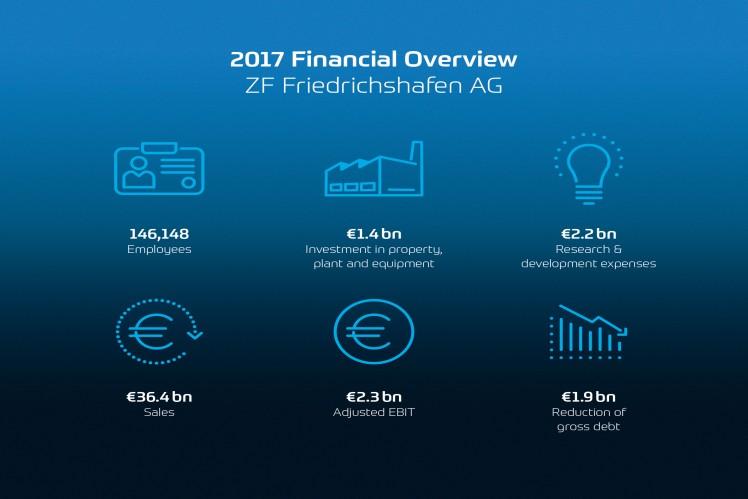 2017 Financial Overview ZF Friedrichshafen AG