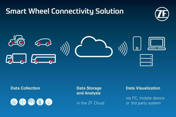 ZF e Maxion se unem para apresentar a Smart Wheel Connectivity Solution (solução de conectividade inteligente de rodas)