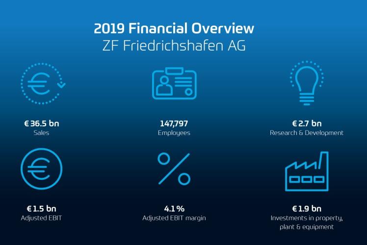 2019 Visão financeira
