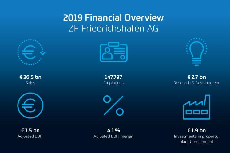 Prehľad finančných výsledkov 2019