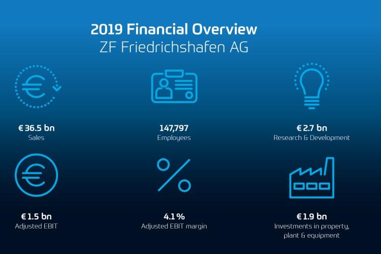 采埃孚公布2019年业绩:凭借新增订单和持续扩大的投资积极面对严峻的市场环境